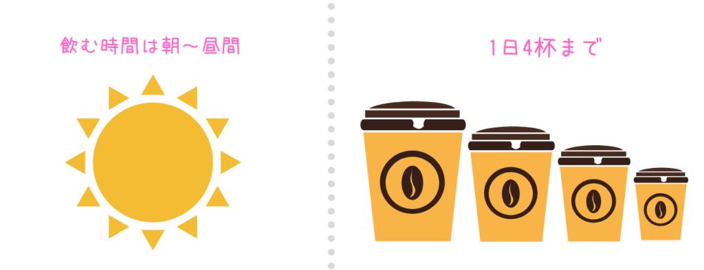 【結論】コーヒーを飲む時間は、朝or昼、量は4杯まで