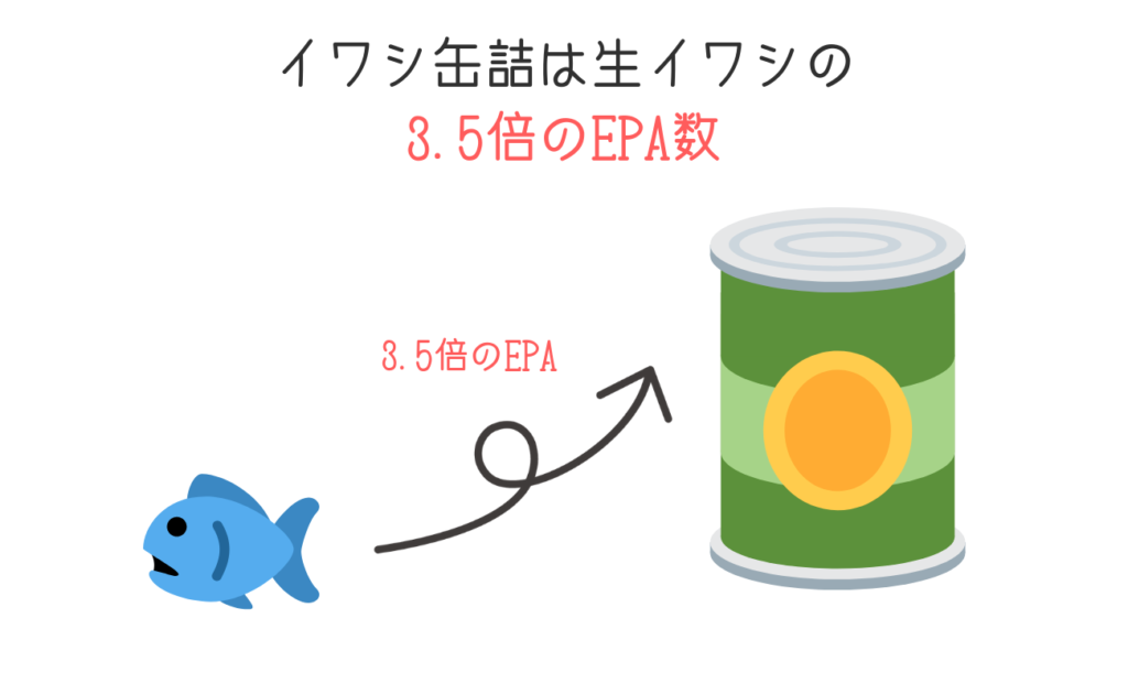イワシ缶詰は生イワシの3.5倍のEPA数