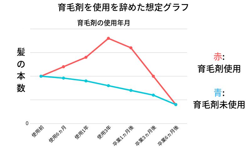 育毛剤使用・未使用グラフ